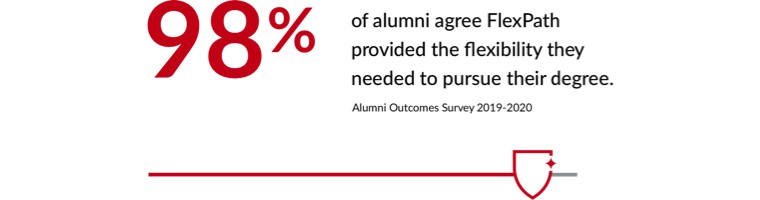 98% of alumni agree FlexPath provided the flexibility they needed to pursue their degree. *Alumni Outcomes Survey 2019-2020
